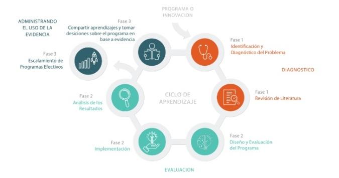 Ciclo Aprendizaje ESP